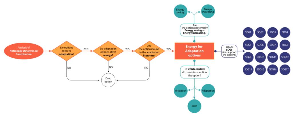 linking adaptation ndc to sdg